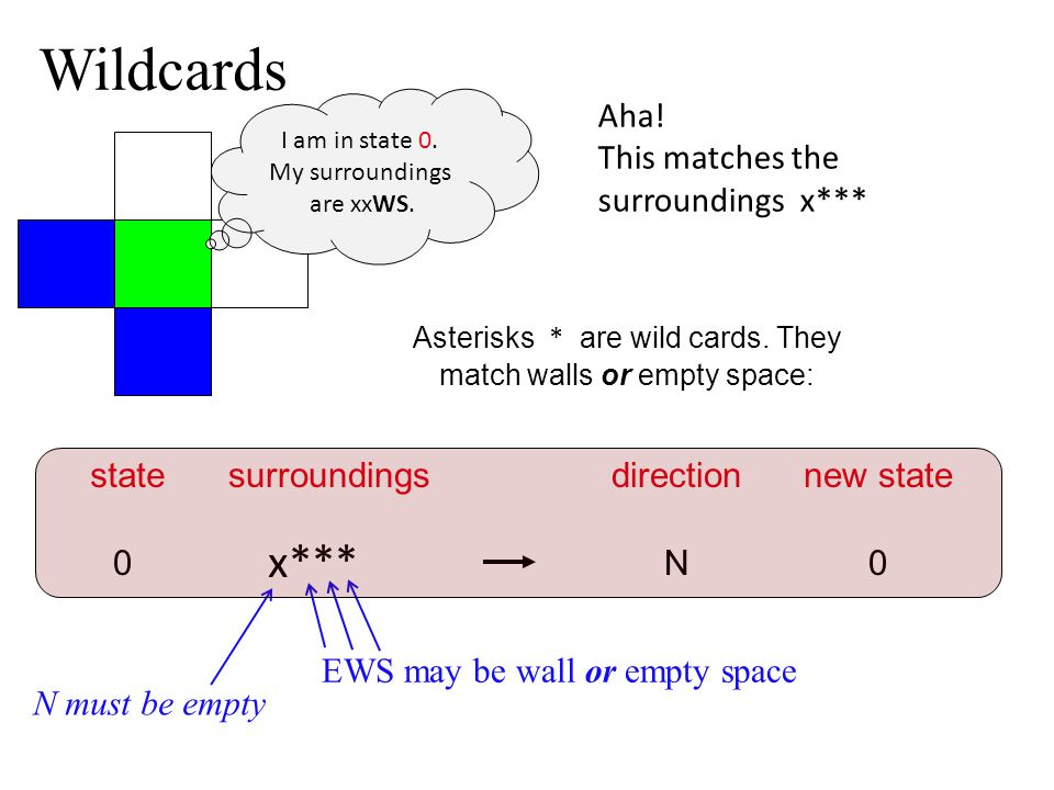 Asterisks * are wild cards. They match walls or empty space: