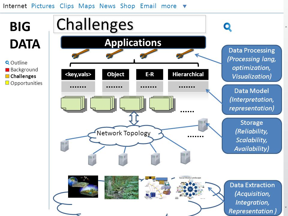 Challenges BIG DATA Applications Internet