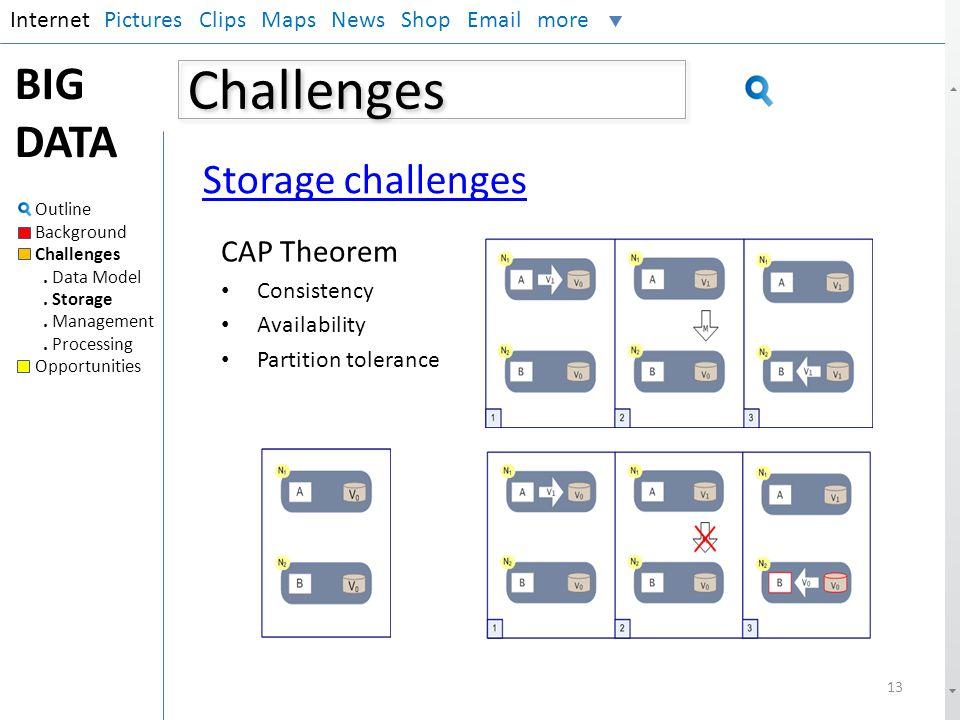 Challenges BIG DATA Storage challenges CAP Theorem Internet