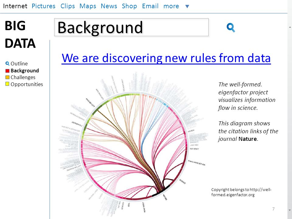 Background BIG DATA We are discovering new rules from data Internet