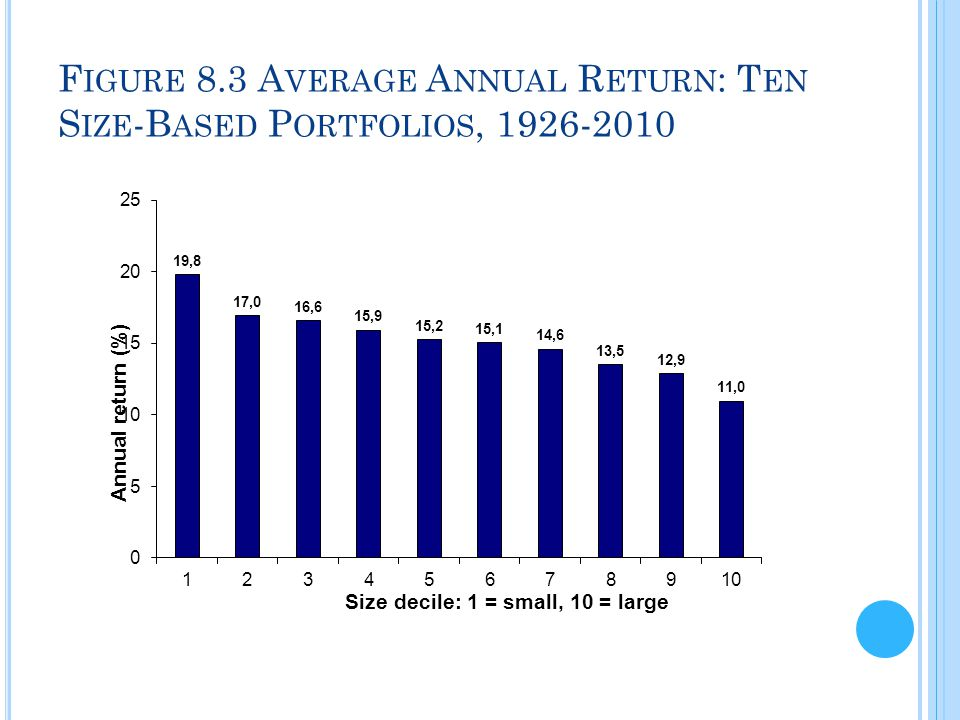 Figure 8.3 Average Annual Return: Ten Size-Based Portfolios, 1926-2010