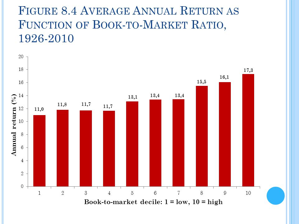 Figure 8.4 Average Annual Return as Function of Book-to-Market Ratio, 1926-2010