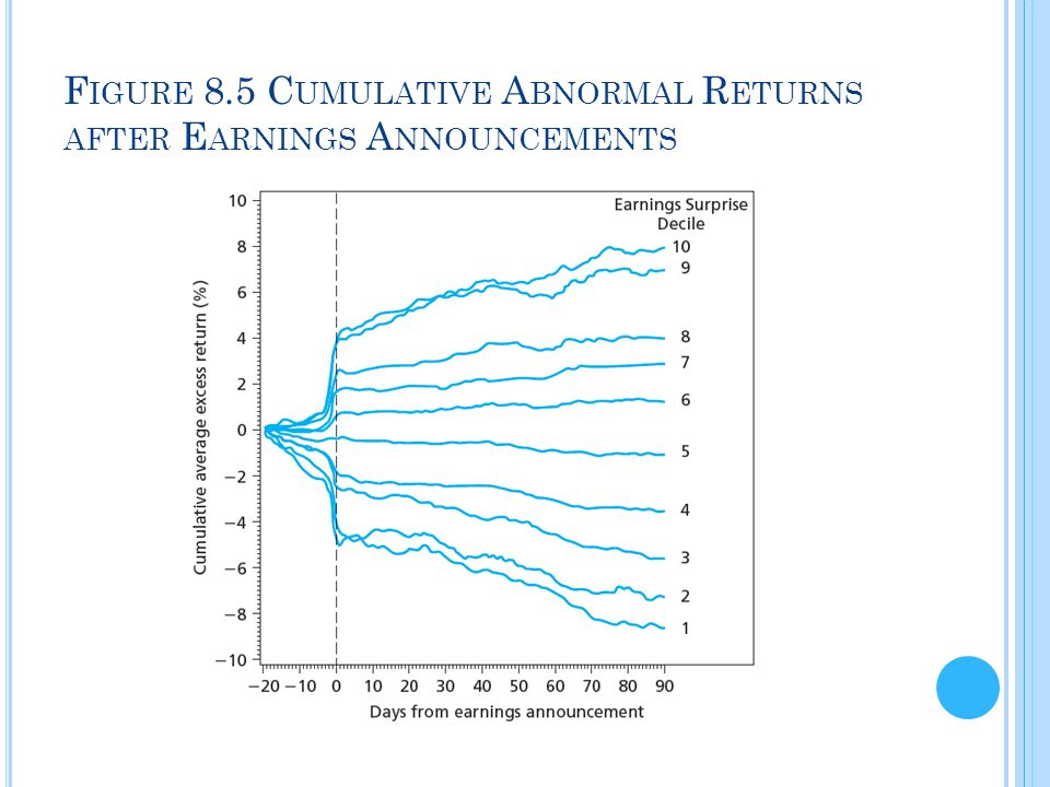 Figure 8.5 Cumulative Abnormal Returns after Earnings Announcements