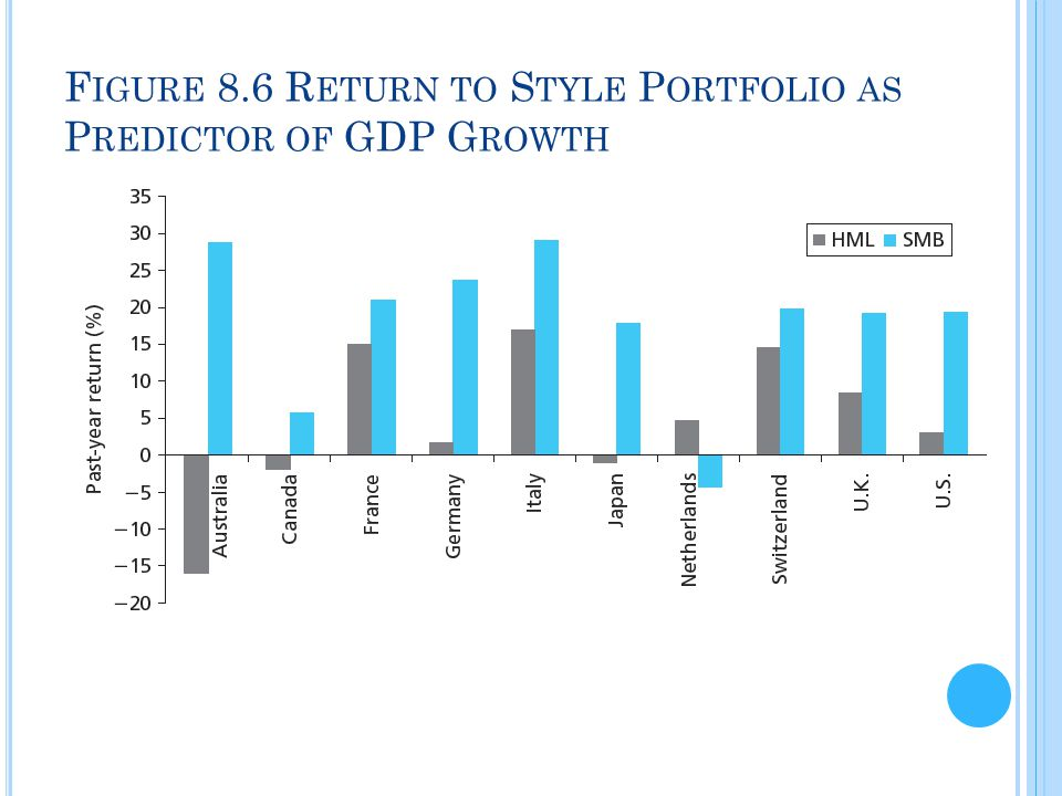 Figure 8.6 Return to Style Portfolio as Predictor of GDP Growth