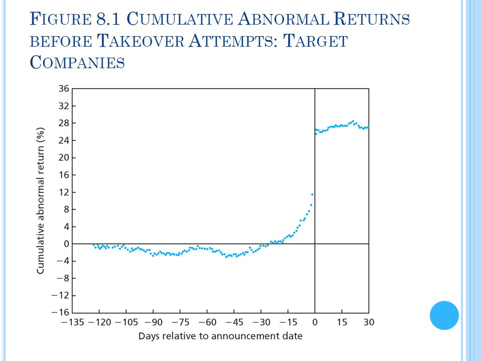 Figure 8.1 Cumulative Abnormal Returns before Takeover Attempts: Target Companies