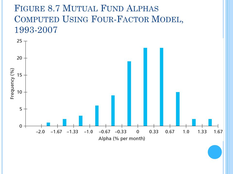 Figure 8.7 Mutual Fund Alphas Computed Using Four-Factor Model, 1993-2007
