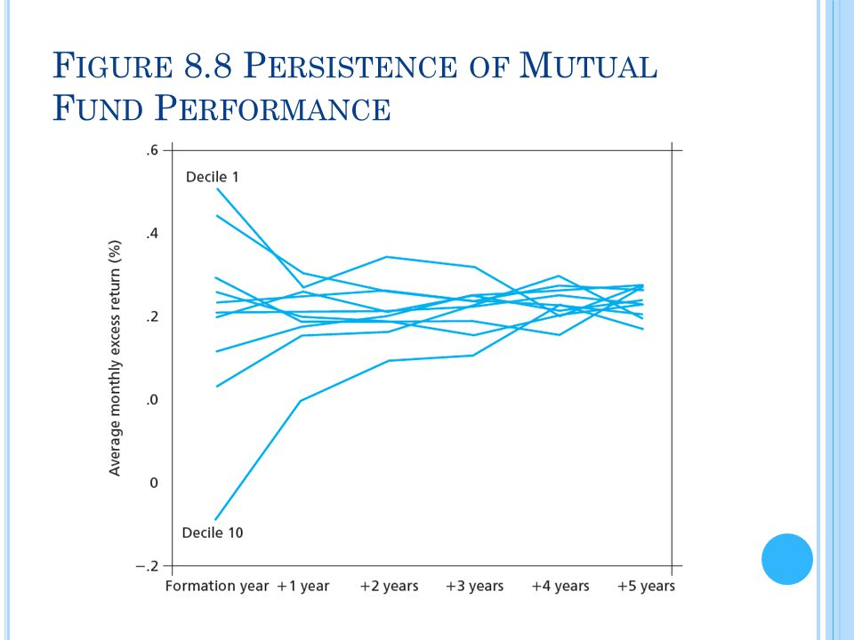 Figure 8.8 Persistence of Mutual Fund Performance