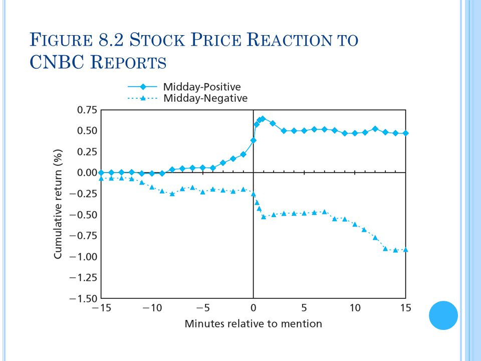 Figure 8.2 Stock Price Reaction to CNBC Reports