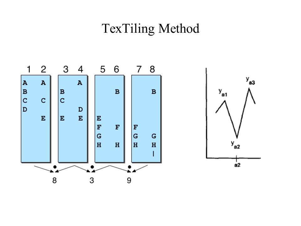 TexTiling Method