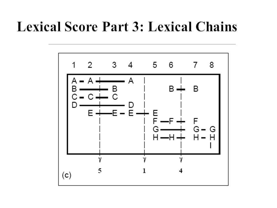 Lexical Score Part 3: Lexical Chains