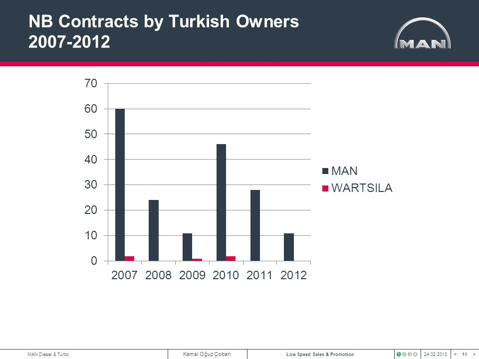 NB Contracts by Turkish Owners 2007-2012