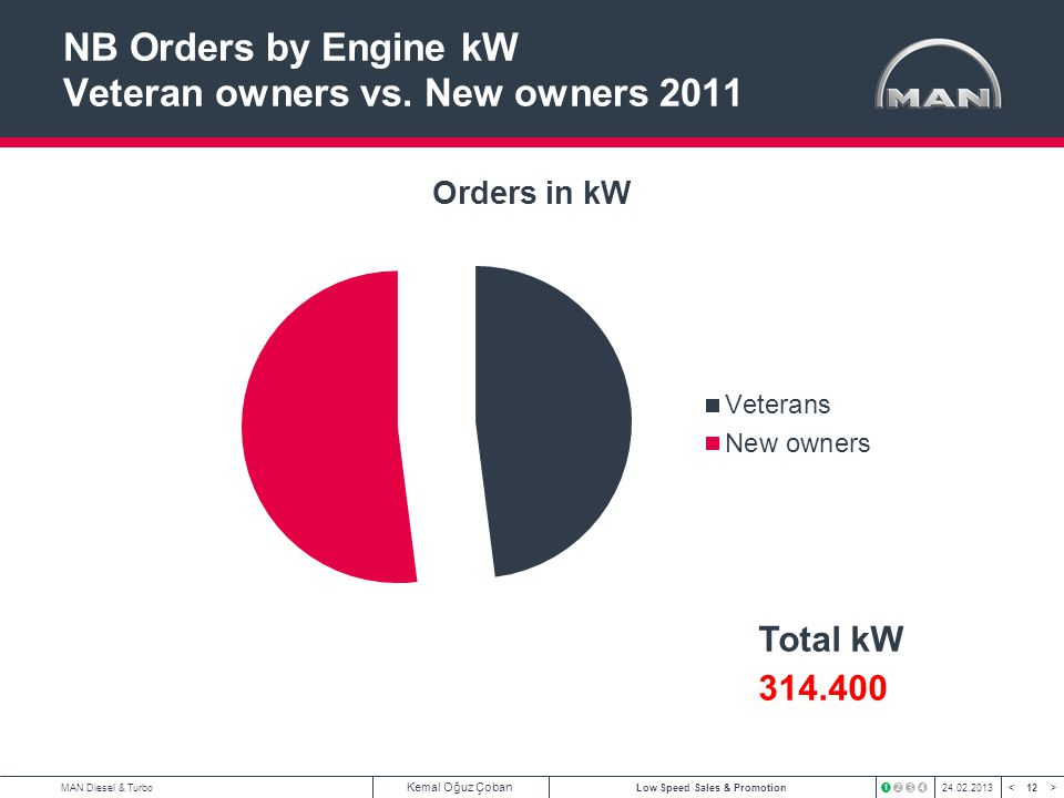 NB Orders by Engine kW Veteran owners vs. New owners 2011