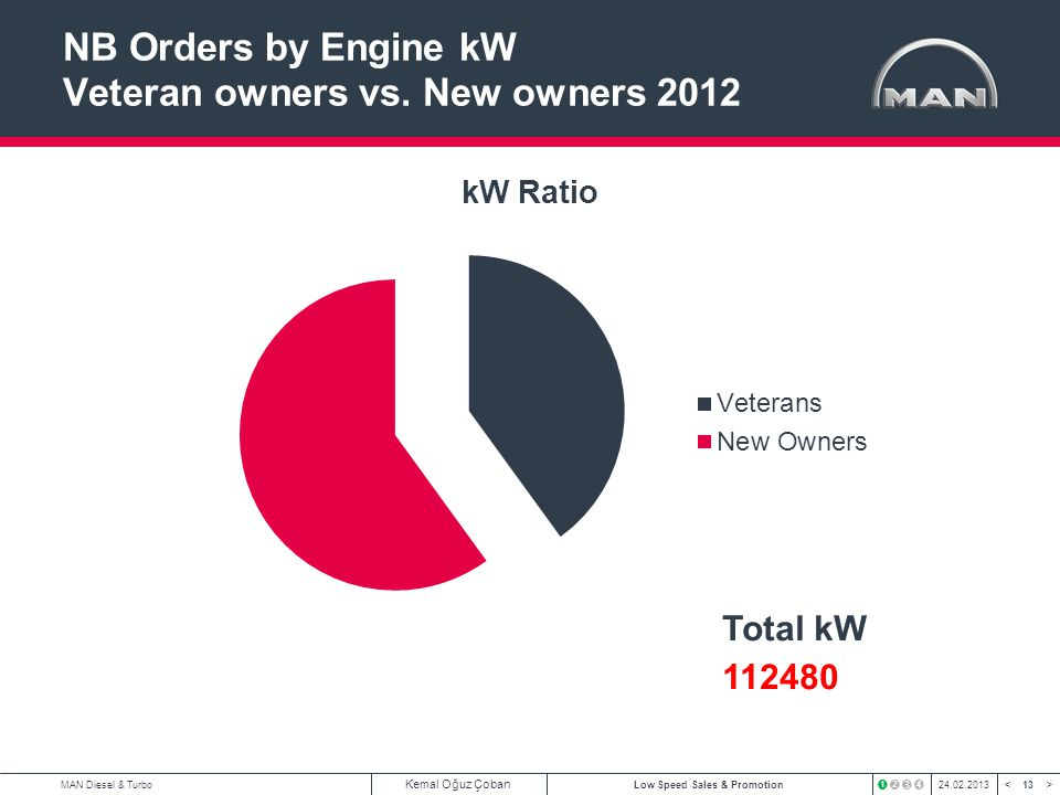 NB Orders by Engine kW Veteran owners vs. New owners 2012