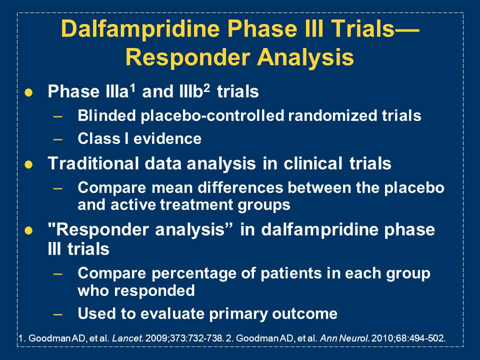 Dalfampridine Phase III Trials—Responder Analysis