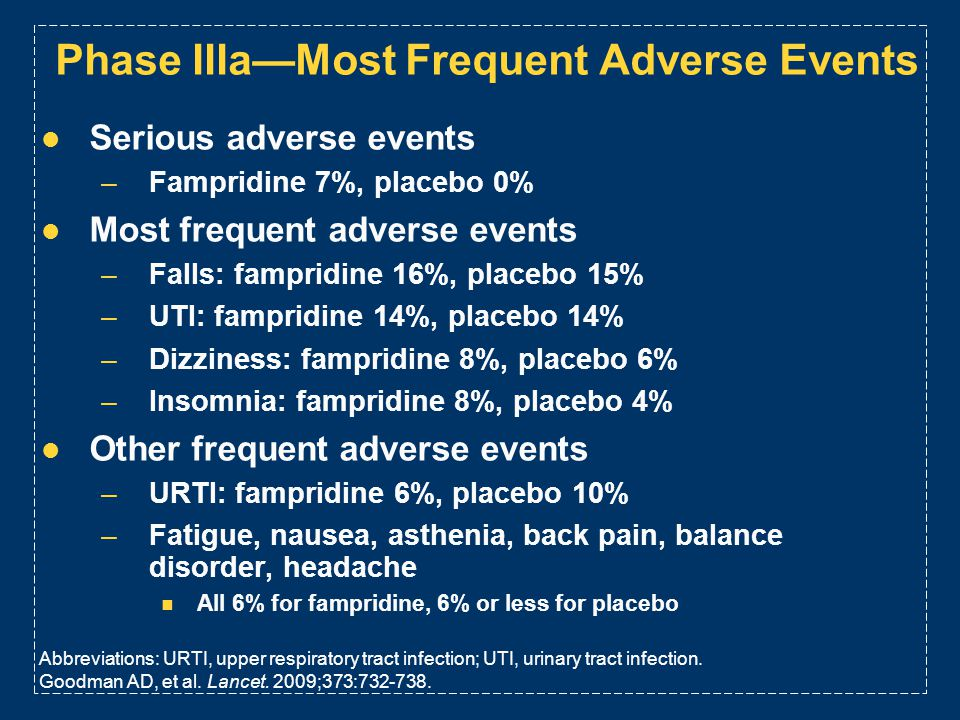 Phase IIIa—Most Frequent Adverse Events