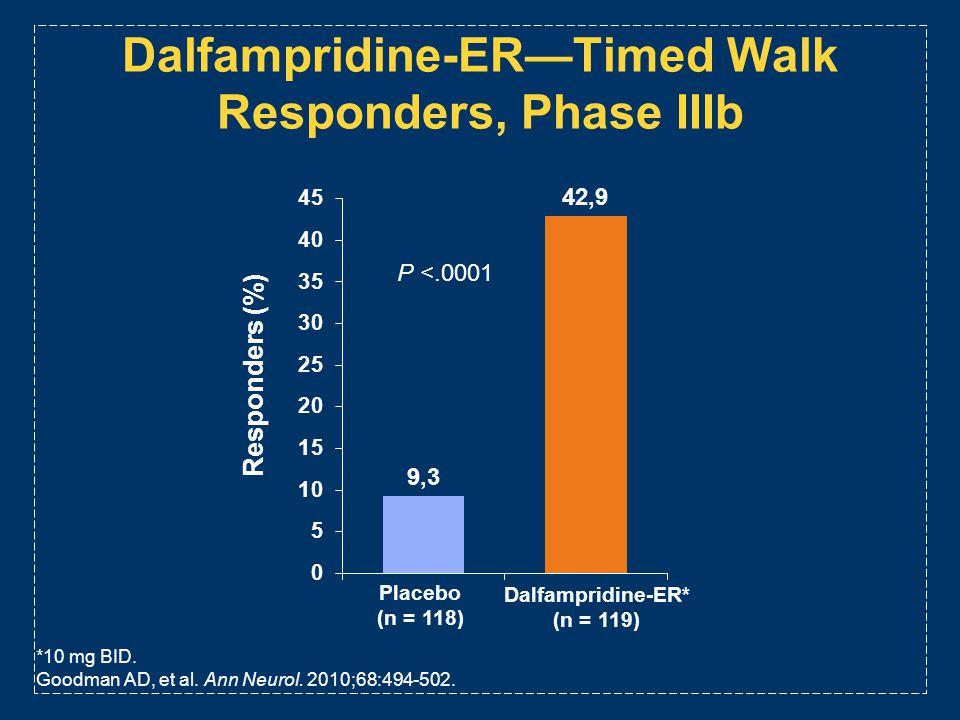Dalfampridine-ER—Timed Walk Responders, Phase IIIb