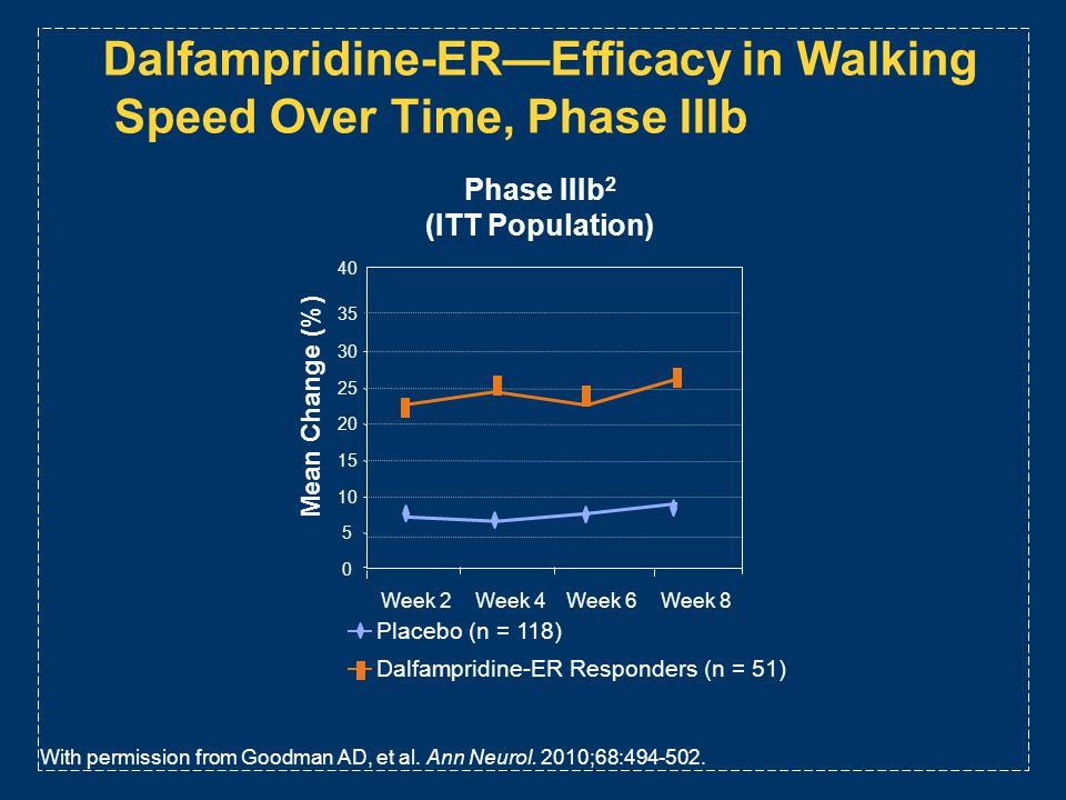 Dalfampridine-ER—Efficacy in Walking Speed Over Time, Phase IIIb