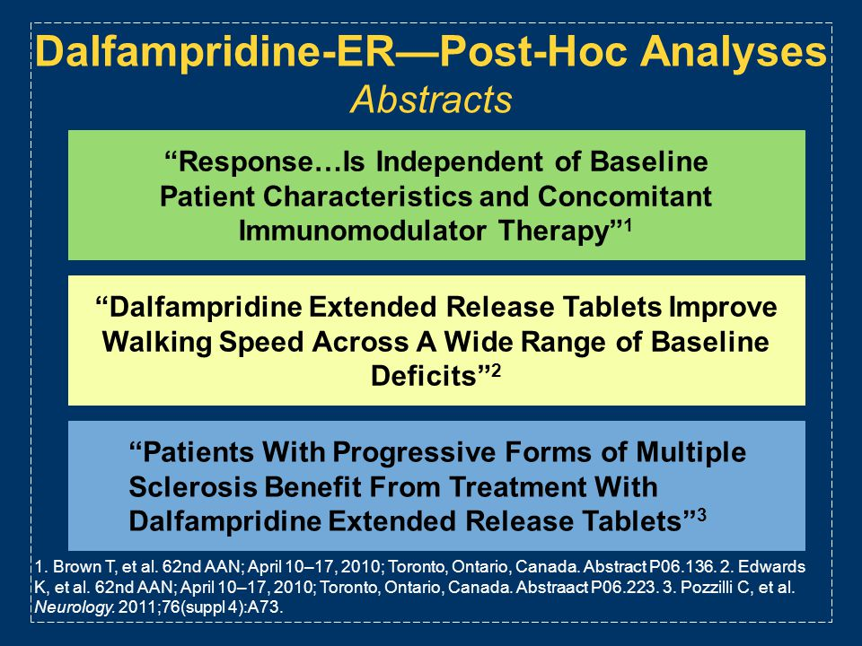 Dalfampridine-ER—Post-Hoc Analyses Abstracts