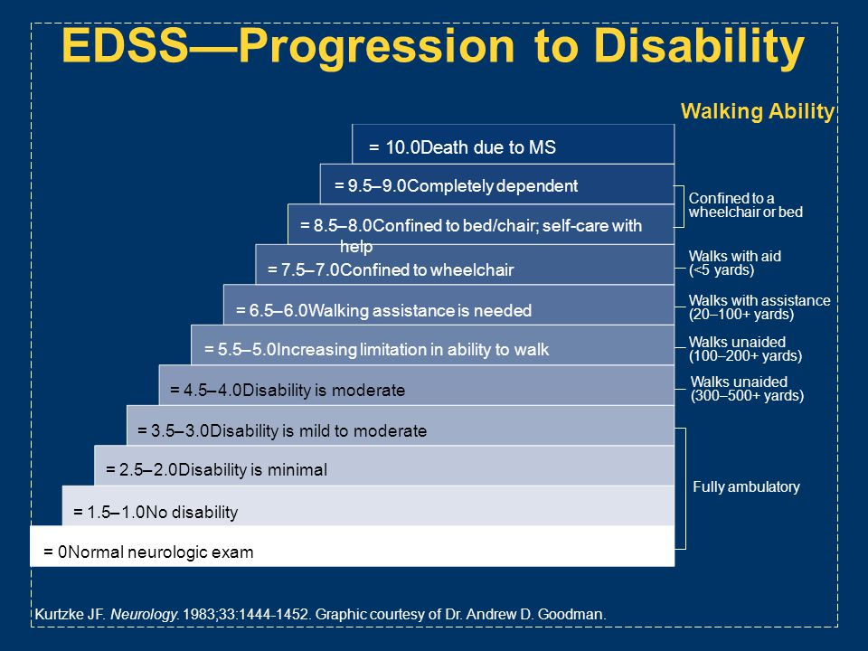 EDSS—Progression to Disability
