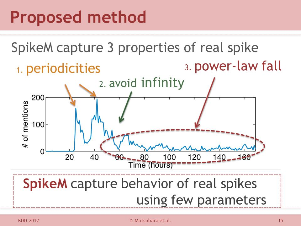 Proposed method SpikeM capture 3 properties of real spike