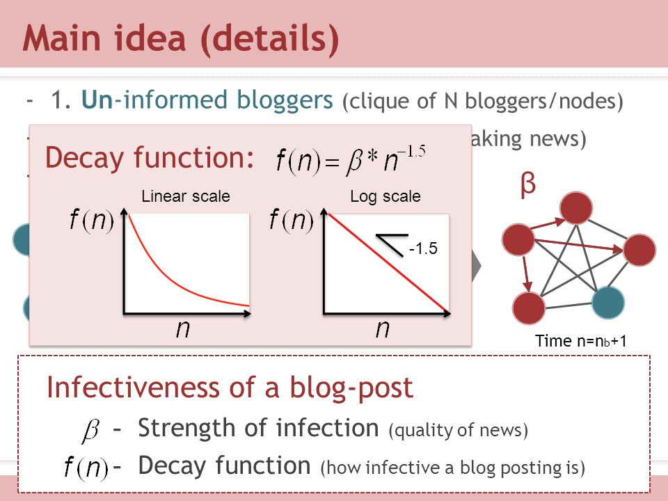 Main idea (details) Decay function: β Infectiveness of a blog-post