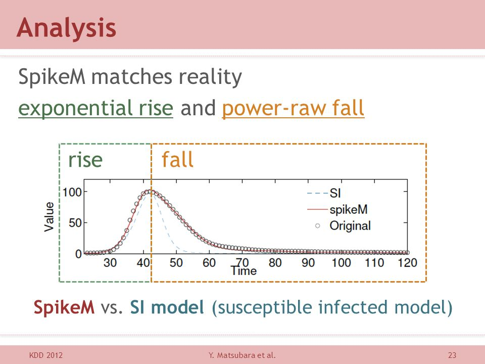 Analysis SpikeM matches reality exponential rise and power-raw fall