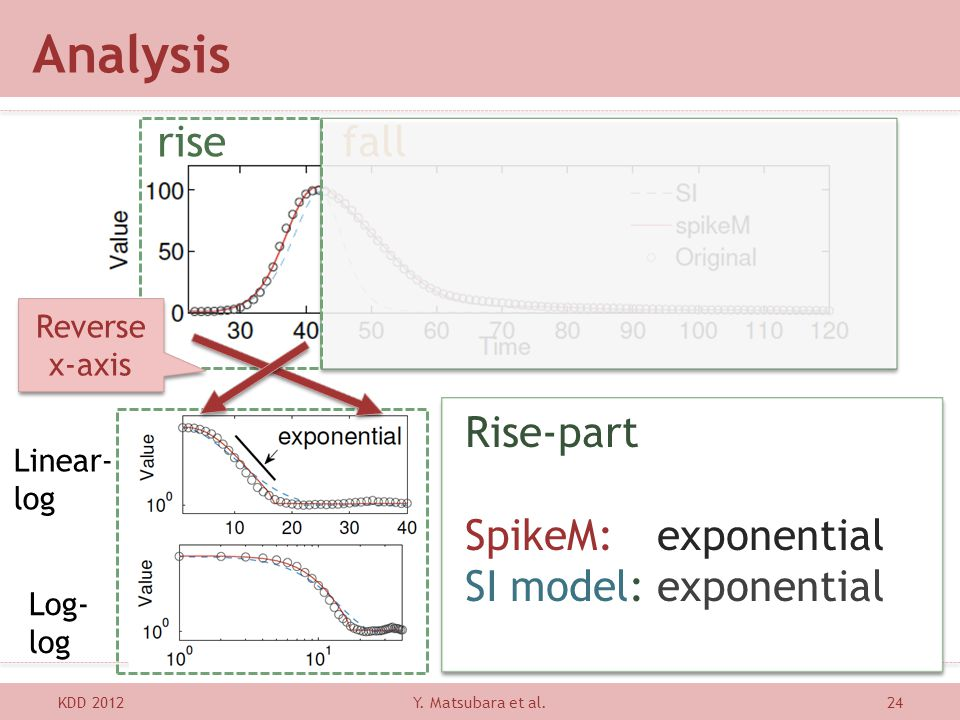 Analysis rise fall Rise-part SpikeM: exponential SI model: exponential