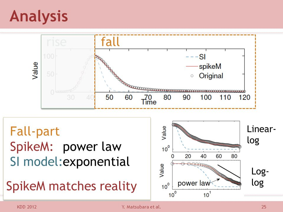 Analysis rise fall Fall-part SpikeM: power law SI model: exponential