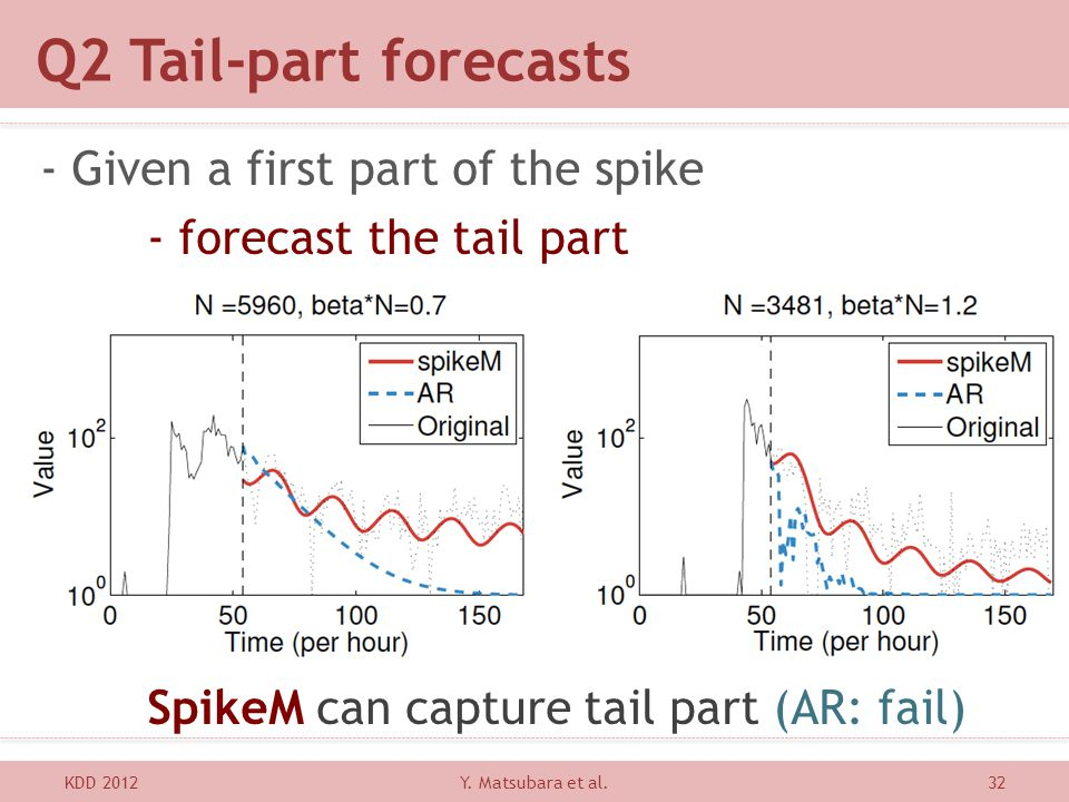 Q2 Tail-part forecasts - Given a first part of the spike