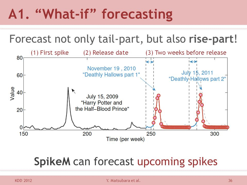 A1. What-if forecasting