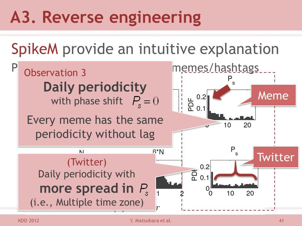 A3. Reverse engineering SpikeM provide an intuitive explanation