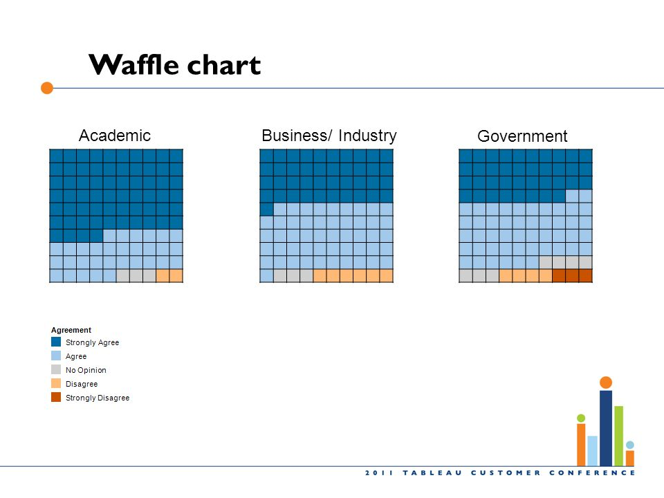 Waffle chart Academic Business/ Industry Government