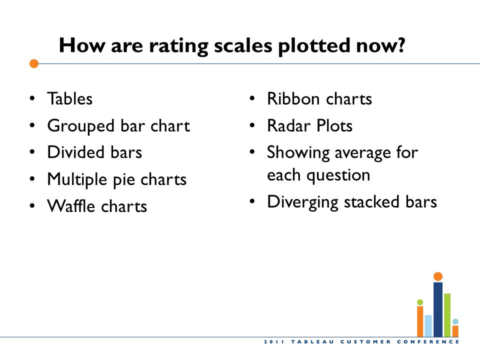 How are rating scales plotted now