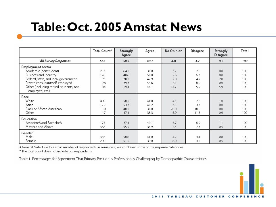 Table: Oct. 2005 Amstat News .