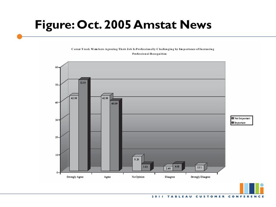 Figure: Oct. 2005 Amstat News