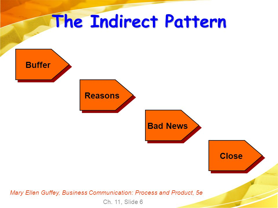 The Indirect Pattern Buffer Reasons Bad News Close