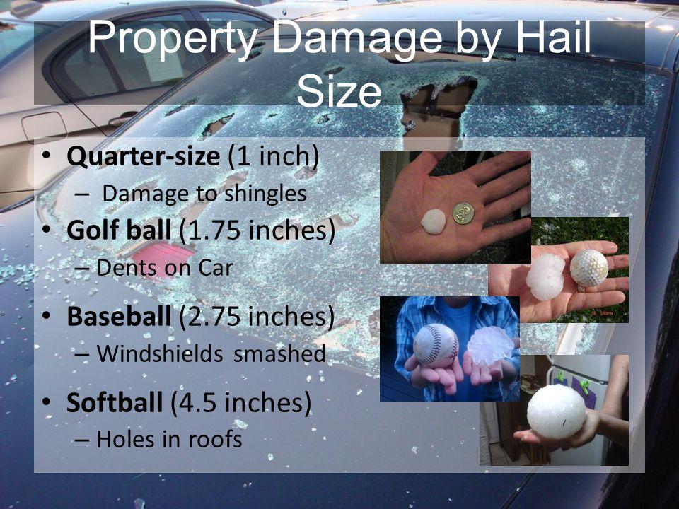 Property Damage by Hail Size