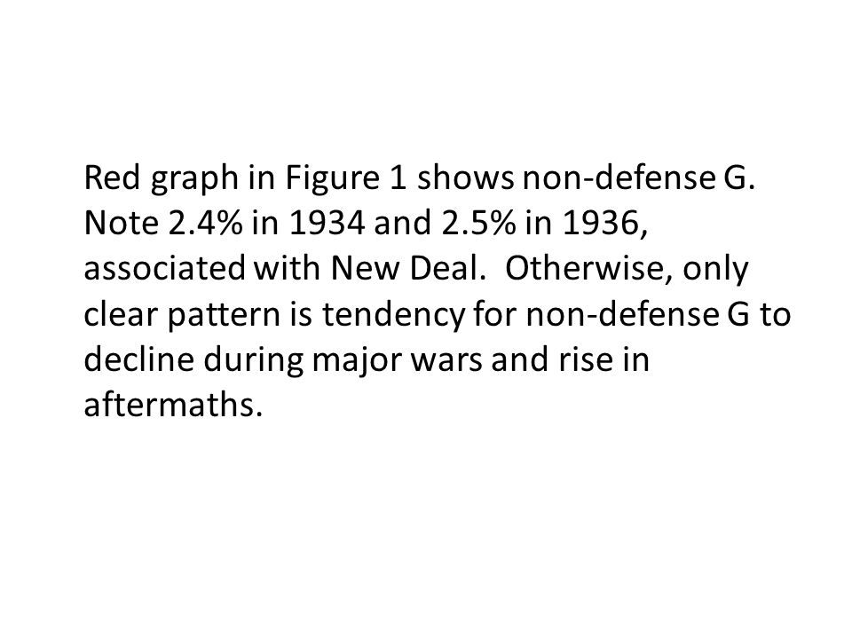 Red graph in Figure 1 shows non-defense G. Note 2. 4% in 1934 and 2