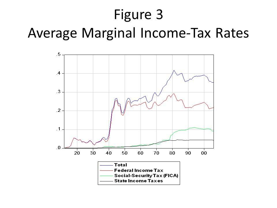 Figure 3 Average Marginal Income-Tax Rates