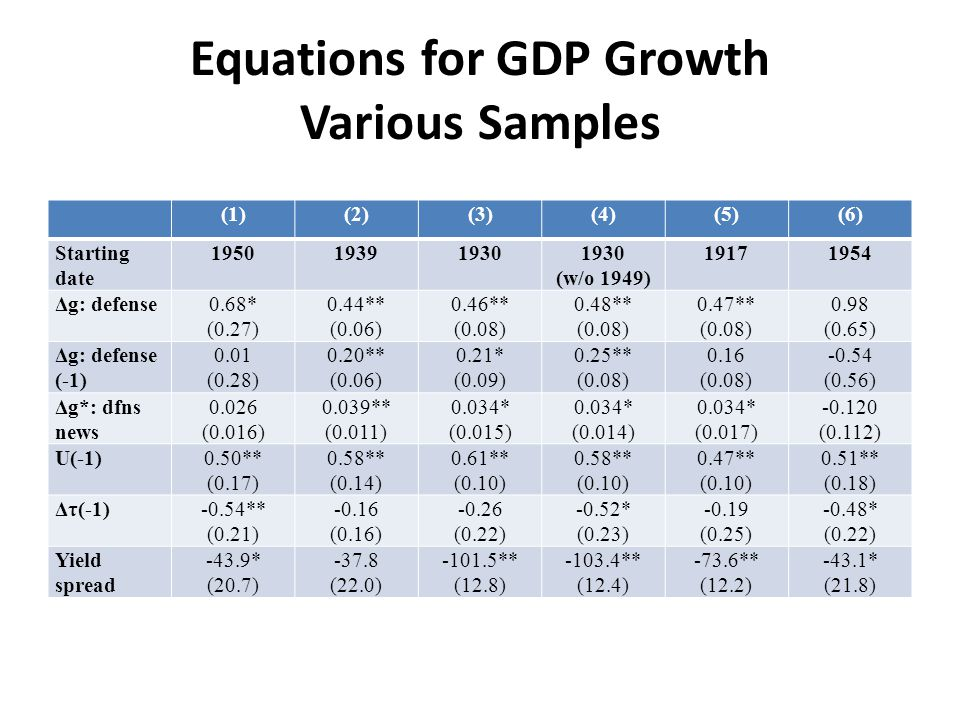 Equations for GDP Growth Various Samples