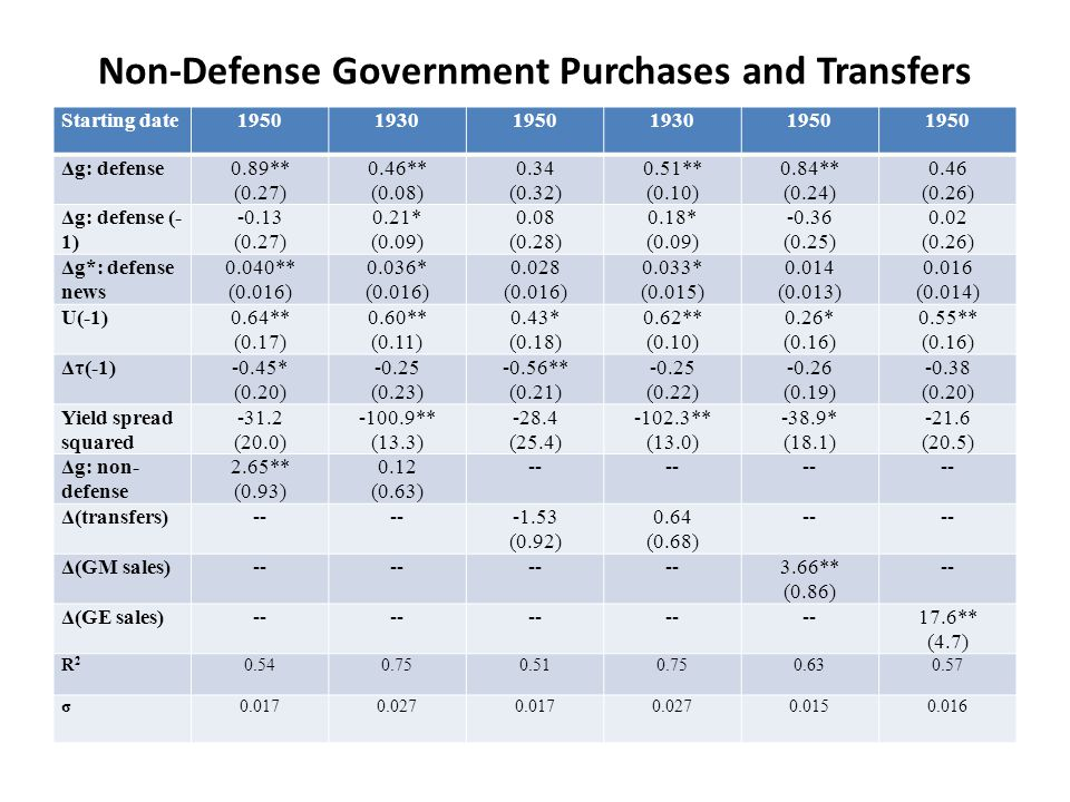 Non-Defense Government Purchases and Transfers