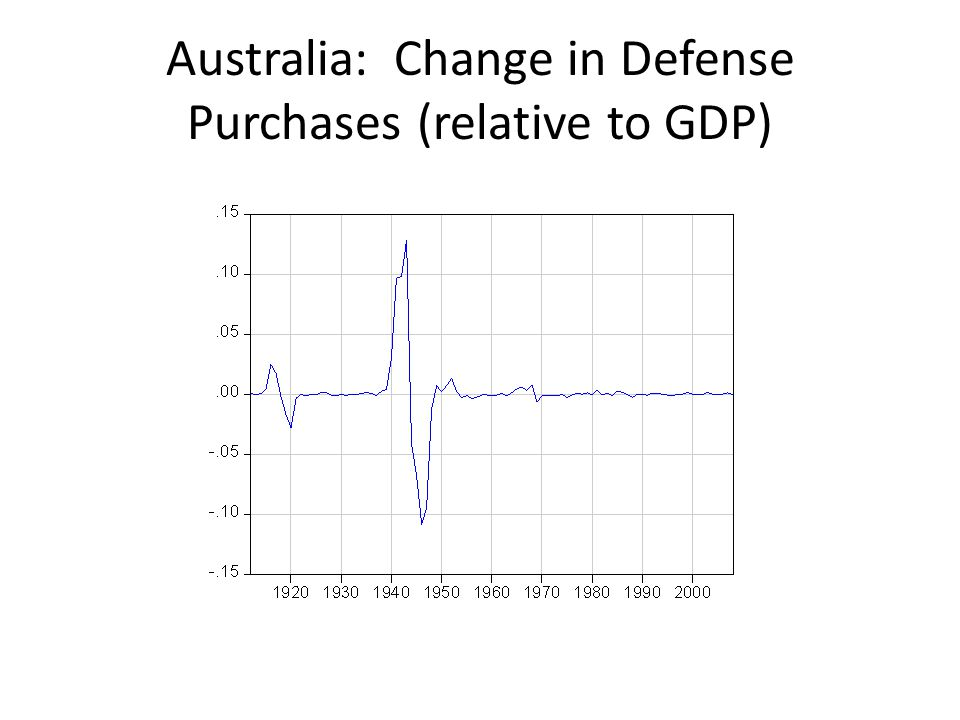 Australia: Change in Defense Purchases (relative to GDP)