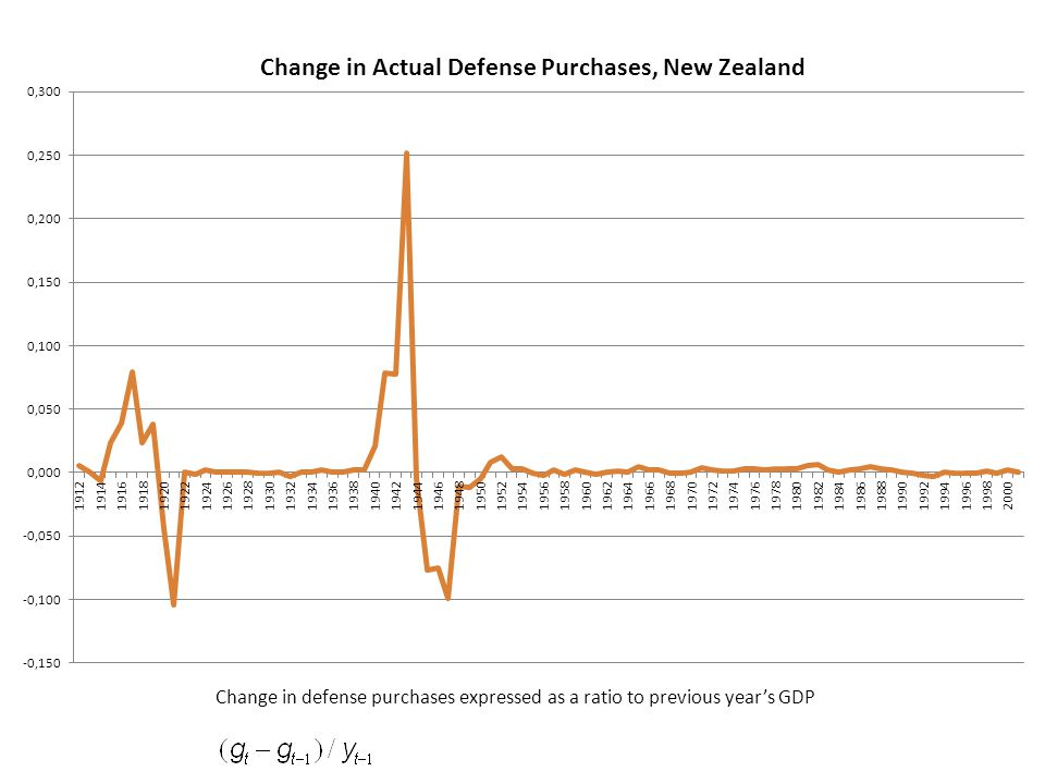 Change in defense purchases expressed as a ratio to previous year's GDP