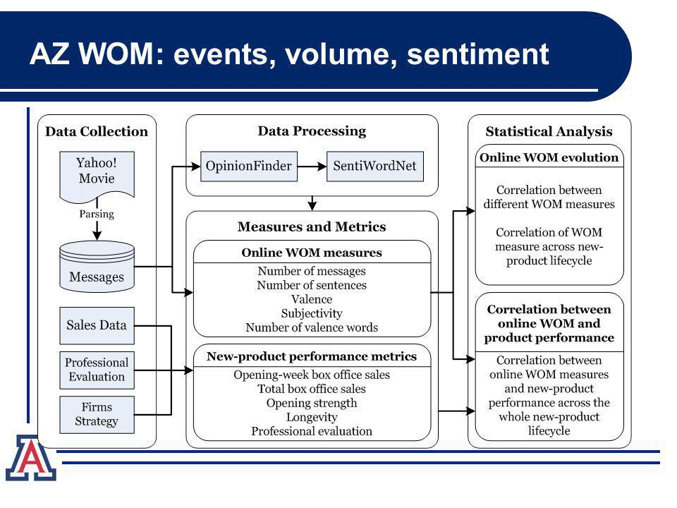 AZ WOM: events, volume, sentiment