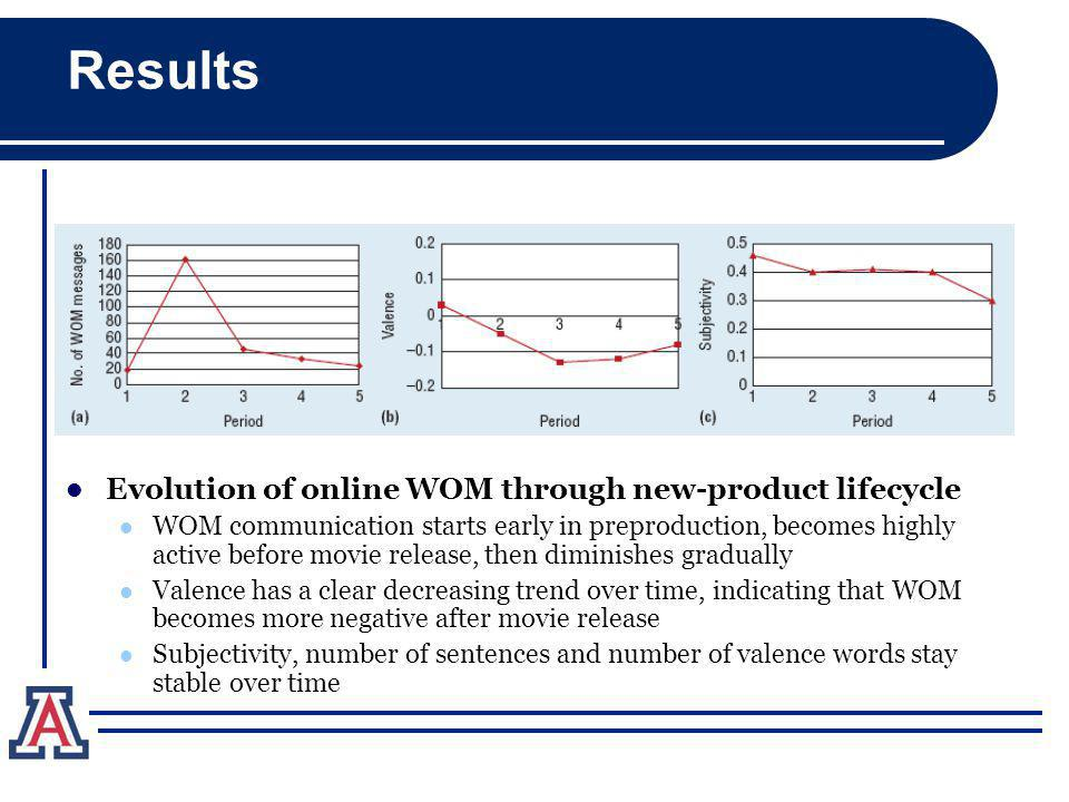 Results Evolution of online WOM through new-product lifecycle