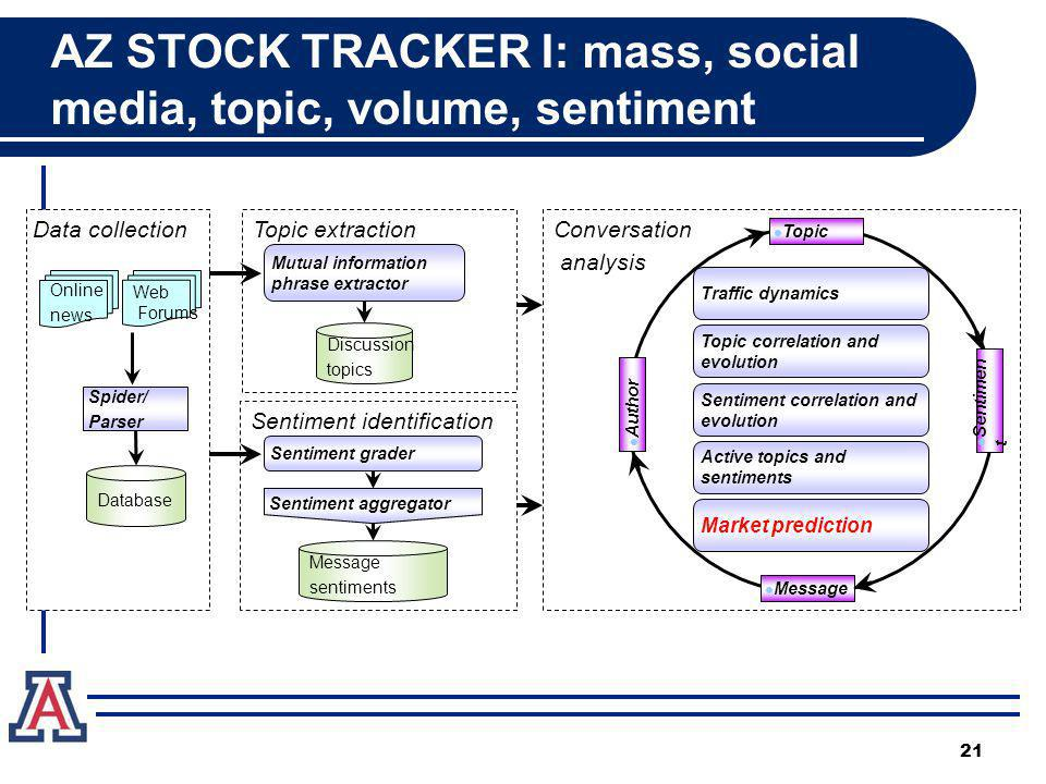 AZ STOCK TRACKER I: mass, social media, topic, volume, sentiment