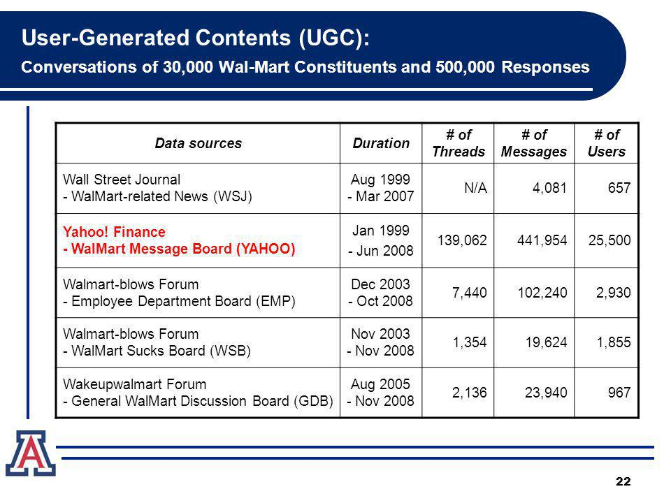 User-Generated Contents (UGC): Conversations of 30,000 Wal-Mart Constituents and 500,000 Responses