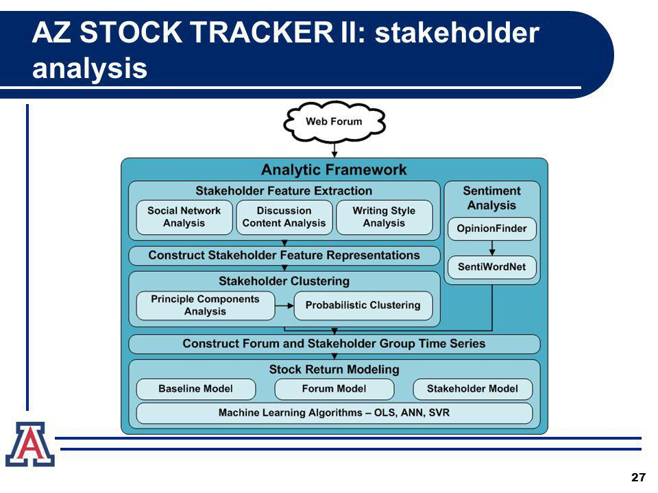 AZ STOCK TRACKER II: stakeholder analysis