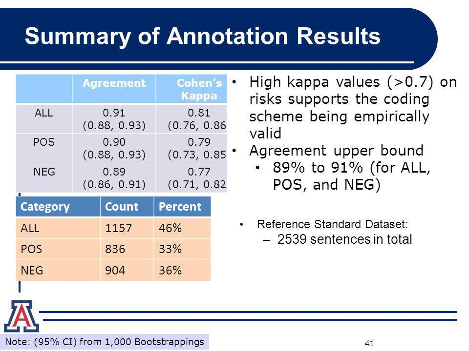 Summary of Annotation Results
