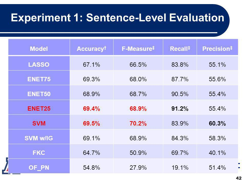 Experiment 1: Sentence-Level Evaluation